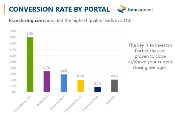 Franconnect: Conversions Rate By Portal