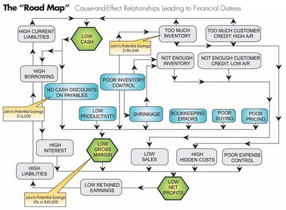 Building a financial road map on examples of direct