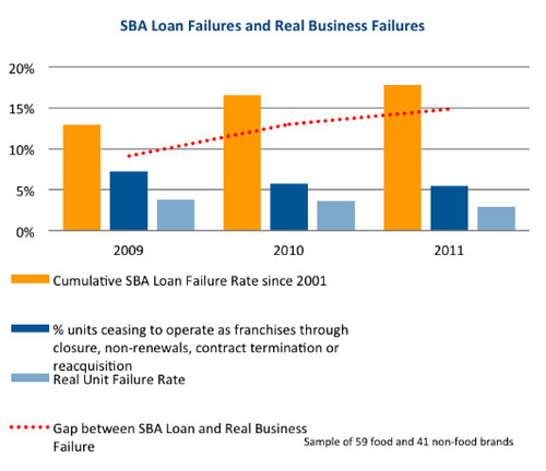 SBA Loan Failures and Real Business Failures