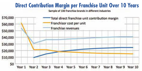 Direct Contribution Margin graphic