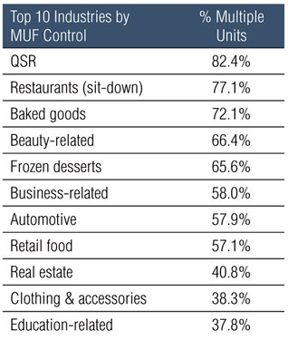 Top Ten Industries by Multi-Unit Franchisee Control