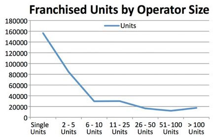 Franchised Units by Operator Size