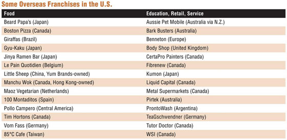 Some Overseas Franchises in the U.S.